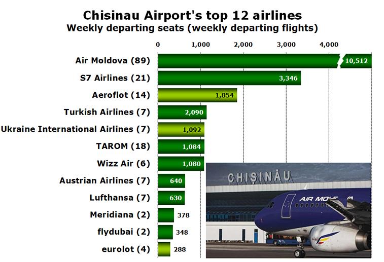 Chart - Chisinau Airport's top 12 airlines Weekly departing seats (weekly departing flights)