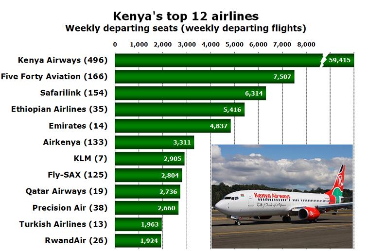 Chart - Kenya's top 12 airlines Weekly departing seats (weekly departing flights)