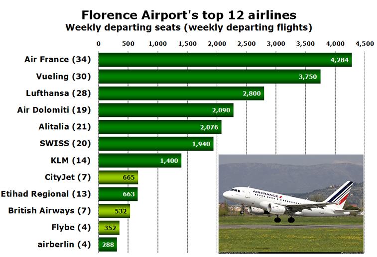 Chart - Florence Airport's top 12 airlines Weekly departing seats (weekly departing flights)
