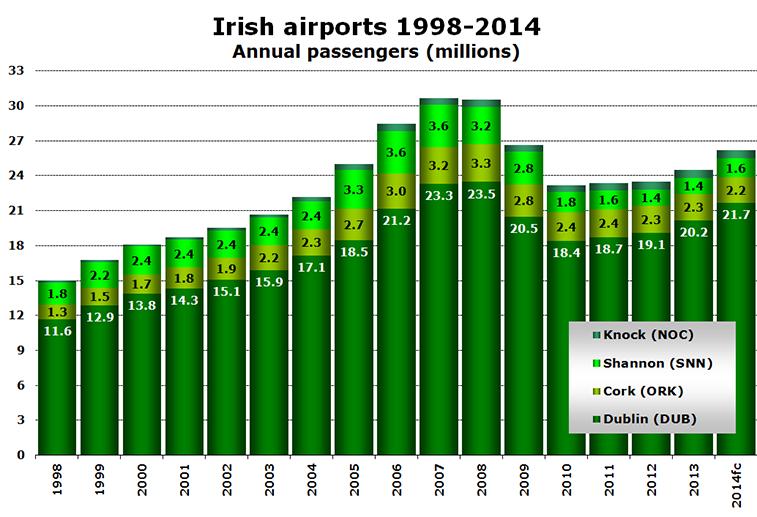 Chart - Irish airports 1998-2014 Annual passengers (millions)
