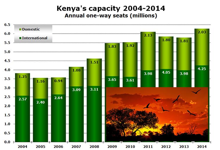 Chart - Kenya's capacity 2004-2014 Annual one-way seats (millions)
