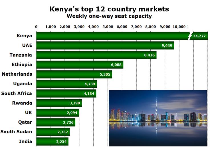 Chart - Kenya's top 12 country markets Weekly one-way seat capacity