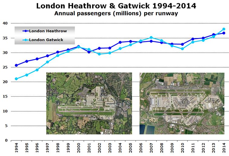 Chart - London Heathrow & Gatwick 1994-2014 Annual passengers (millions) per runway