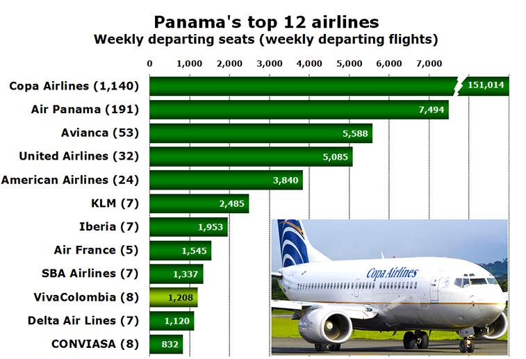 Chart - Panama's top 12 airlines Weekly departing seats (weekly departing flights)