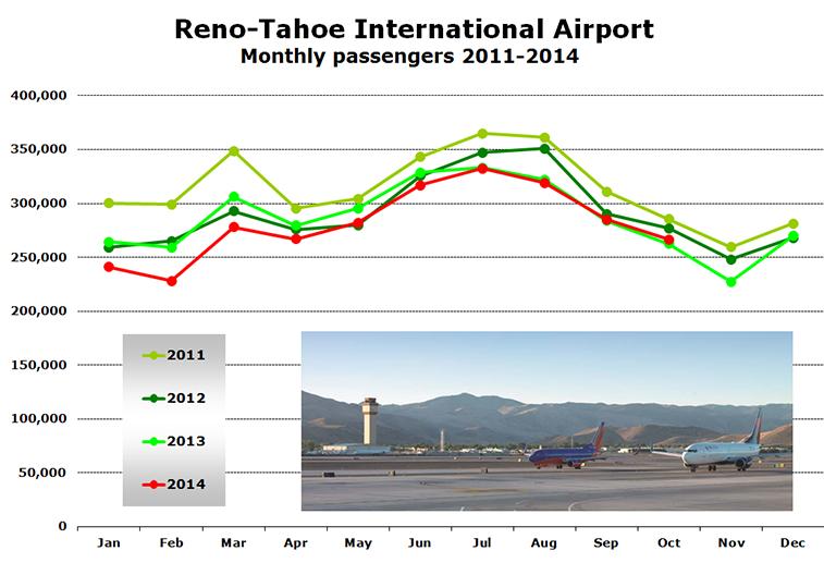 Chart - Reno-Tahoe International Airport  Monthly passengers 2011-2014
