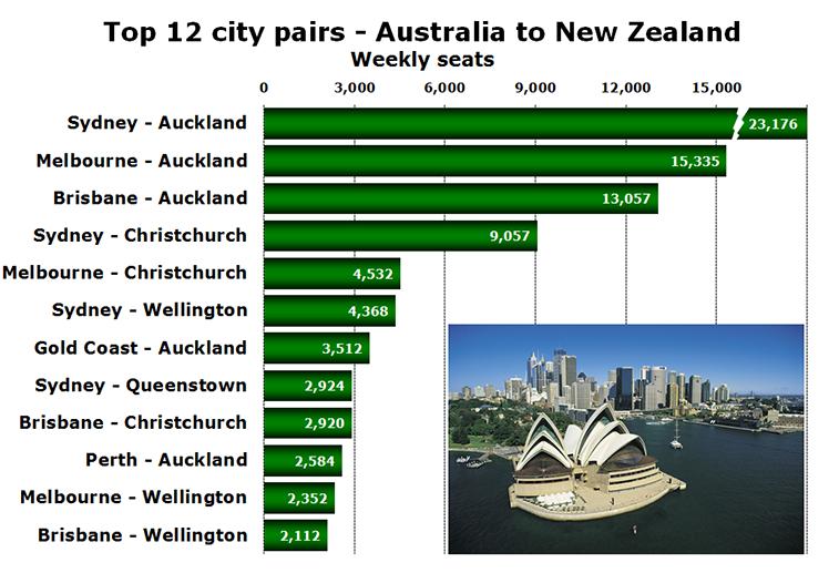 Chart - Top 12 city pairs - Australia to New Zealand Weekly seats