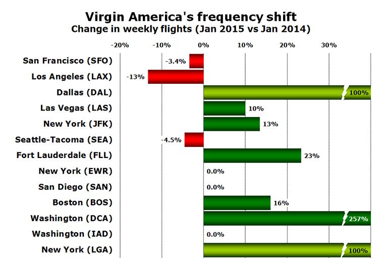 Chart - Virgin America's frequency shift Change in weekly flights (Jan 2015 vs Jan 2014)