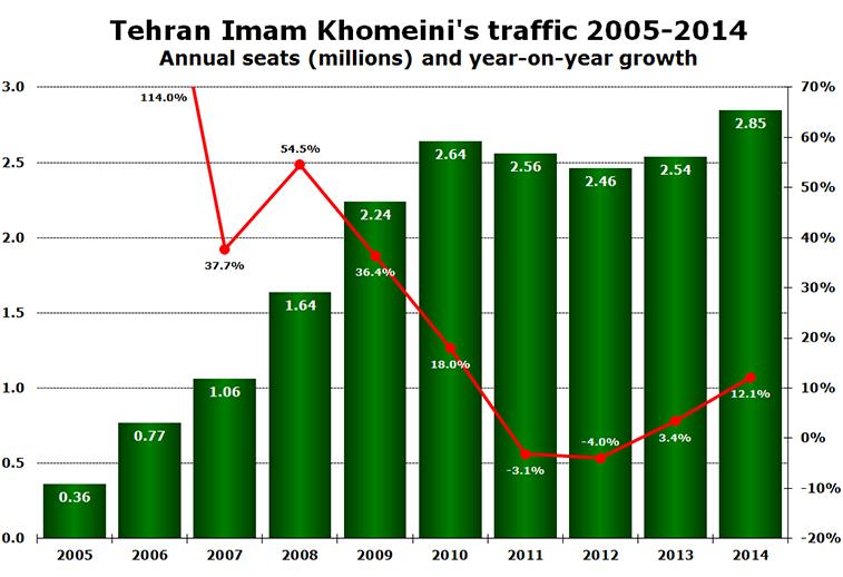 Chart - Tehran Airport's traffic 2005-2014