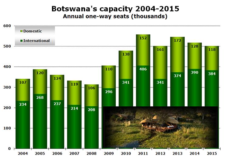 Chart - Botswana's capacity 2004-2015 Annual one-way seats (thousands)