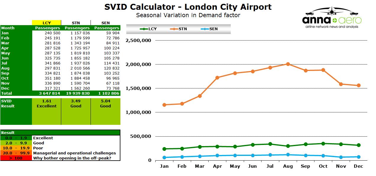 Chart - London City SVID