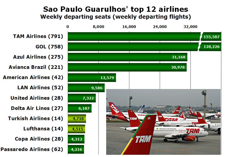 Chart - Sao Paulo Guarulhos' top 12 airlines Weekly departing seats (weekly departing flights)