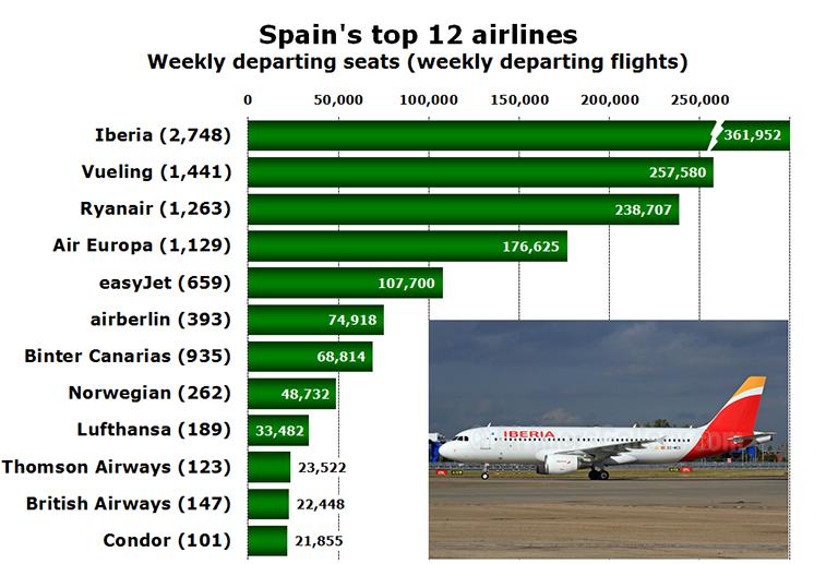 Chart - Spain's top 12 airlines Weekly departing seats (weekly departing flights)