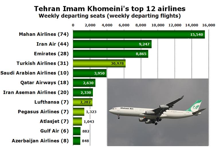 Chart - Tehran Imam Khomeini's top 12 airlines Weekly departing seats (weekly departing flights)