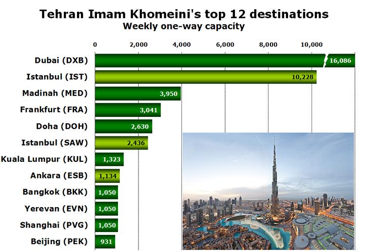Chart - Tehran Airport's top 12 destinations Weekly one-way capacity