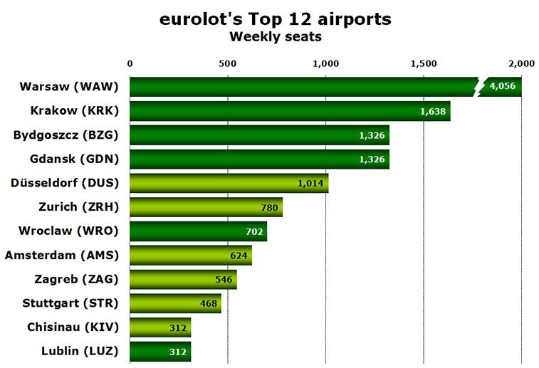 Chart - Eurolot's Top 12 airports Weekly seats