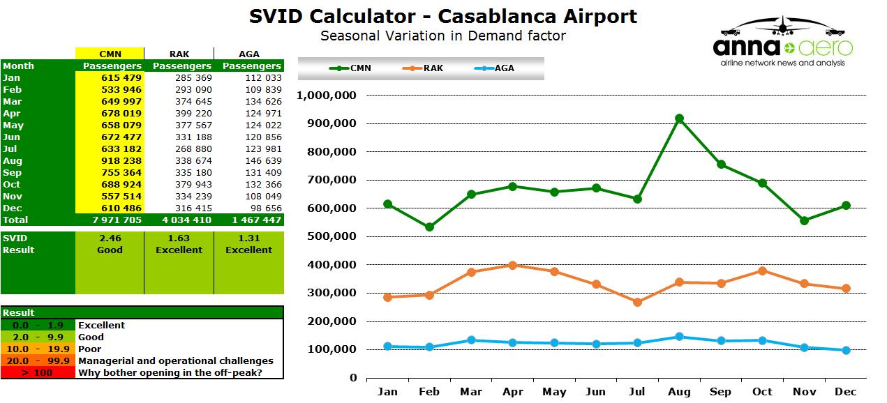 SVID Calculator - Casablanca Airport