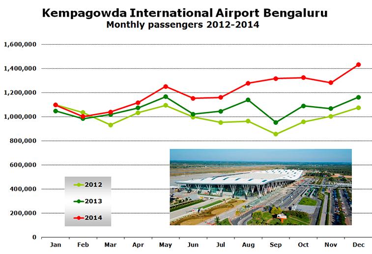 Chart -  Kempagowda International Airport Bengaluru Monthly passengers 2012-2014