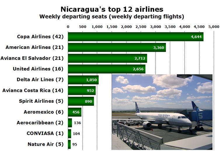Chart - Nicaragua's top 12 airlines Weekly departing seats (weekly departing flights)