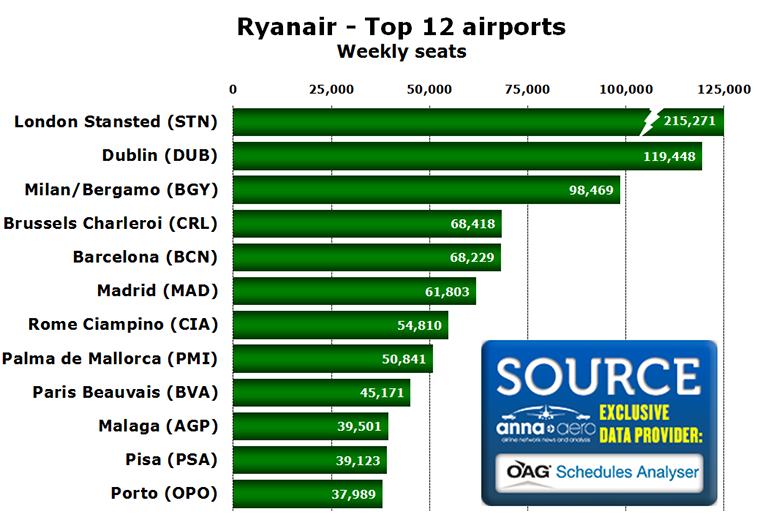 Chart - Ryanair - Top 12 airports Weekly seats