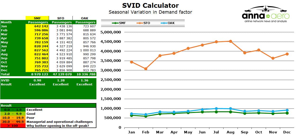 Chart - Sacramento SVID