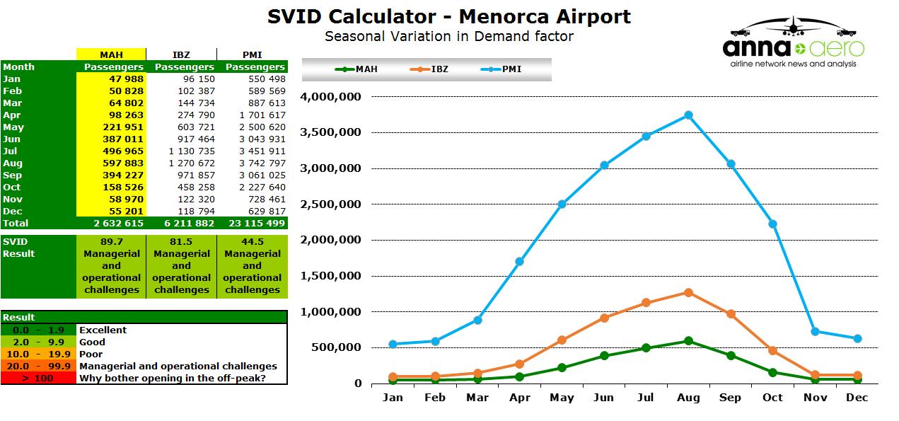 Chart - Menorca SVID