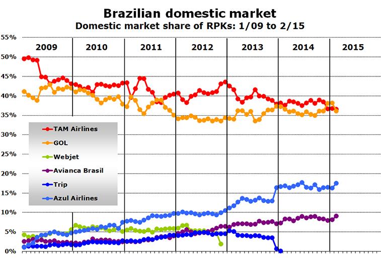 Chart - Brazilian domestic market Domestic market share of RPKs: 1/09 to 2/15