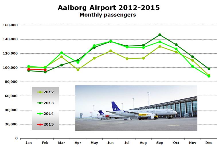 Chart -  Aalborg Airport 2012-2015 Monthly passengers