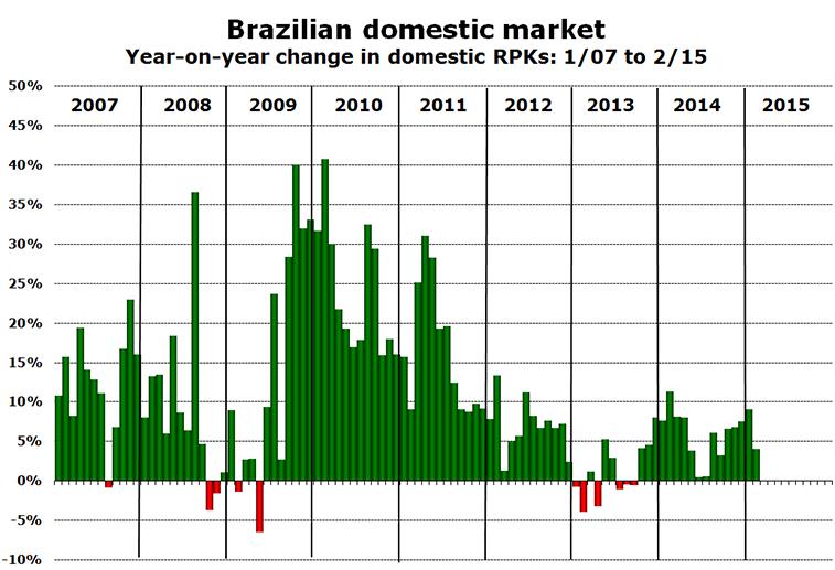 Chart - Brazilian domestic market Year-on-year change in domestic RPKs: 1/07 to 2/15