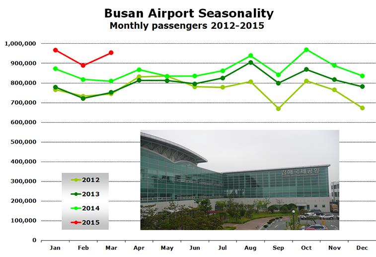 Chart -  Busan Airport Seasonality Monthly passengers 2012-2015