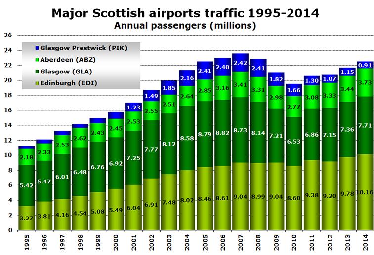 Chart - Major Scottish airports traffic 1995-2014 Annual passengers (millions)