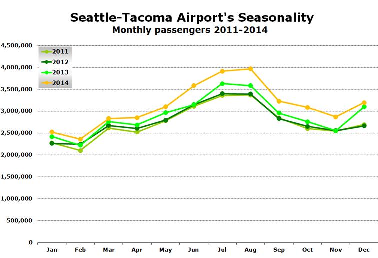 Chart -  Seattle-Tacoma Airport's Seasonality Monthly passengers 2011-2014