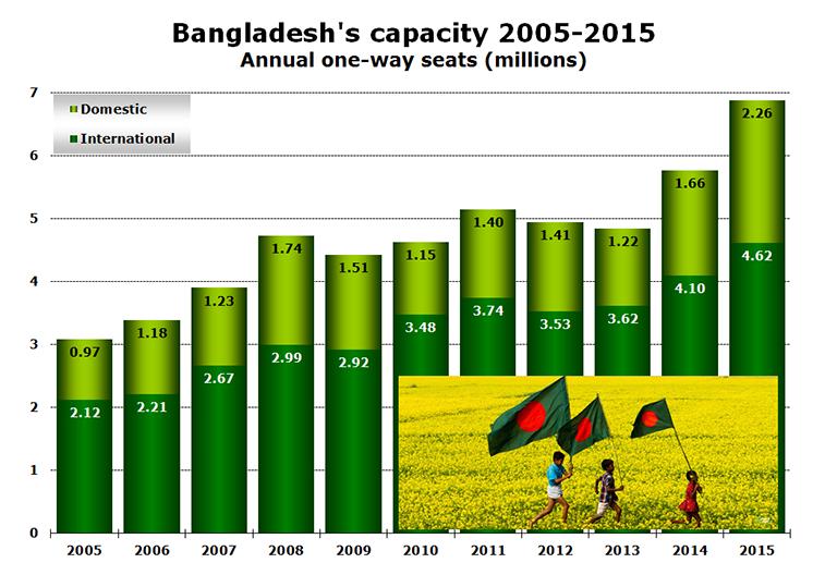 Chart - Bangladesh's capacity 2005-2015 Annual one-way seats (millions)