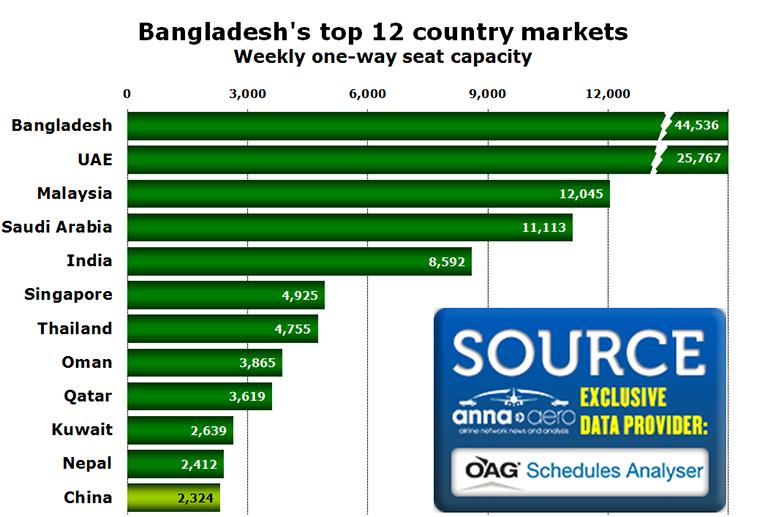 Chart - Bangladesh's top 12 country markets Weekly one-way seat capacity