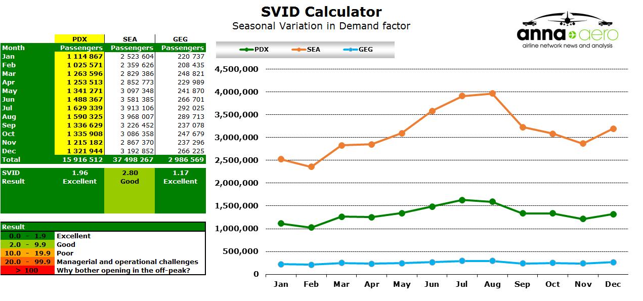 Chart - Portland SVID calculator