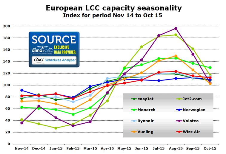 Chart:  European LCC capacity seasonality Index for period Nov 14 to Oct 15