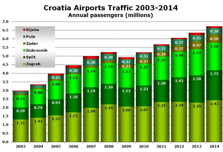Chart - Croatia Airports Traffic 2003-2014 Annual passengers (millions)