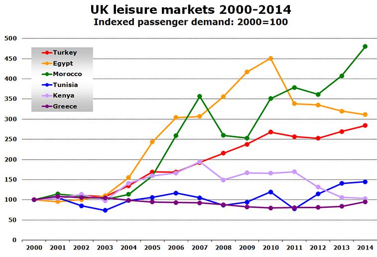 Chart - UK leisure markets 2000-2014 Indexed passenger demand: 2000=100