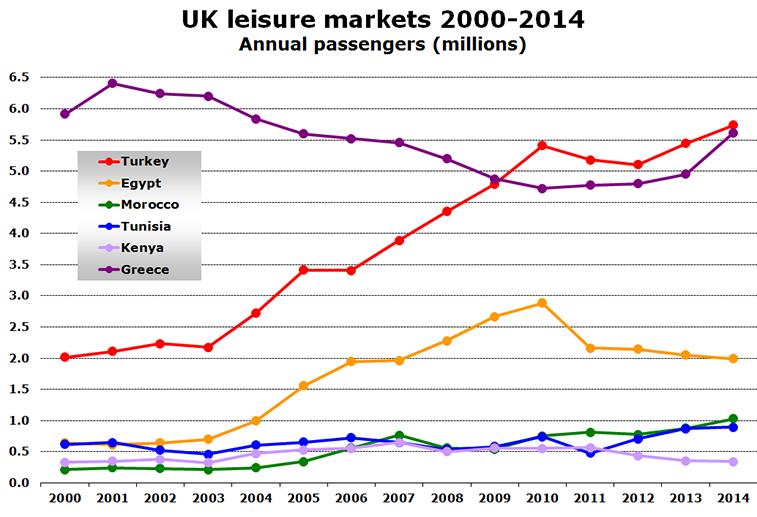 Chart - UK leisure markets 2000-2014 Annual passengers (millions)