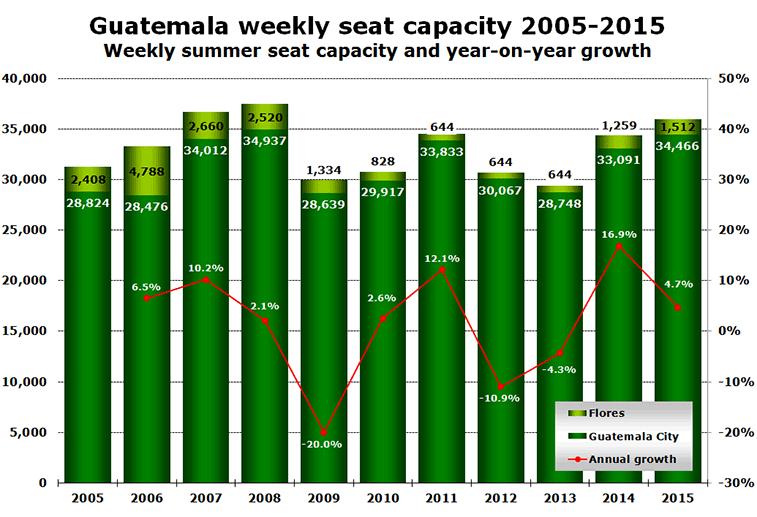 Chart: Guatemala weekly seat capacity 2005-2015 -  Weekly summer seat capacity and year-on-year growth