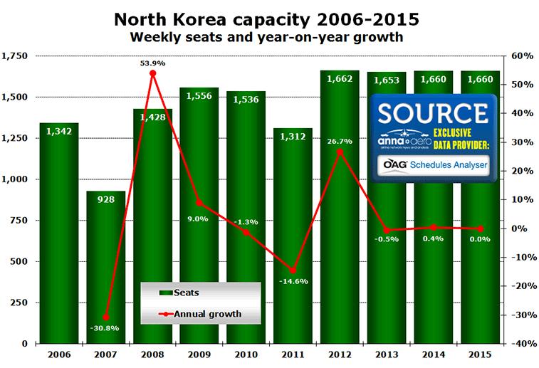 Chart: North Korea capacity 2006-2015 - Weekly seats and year-on-year growth