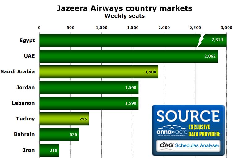 Chart -Jazeera Airways country markets Weekly seats