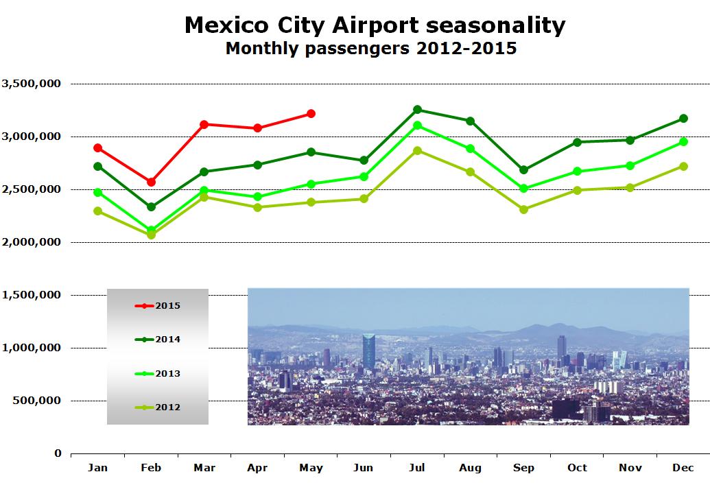 Chart - Mexico City Airport seasonality Monthly passengers 2012-2015