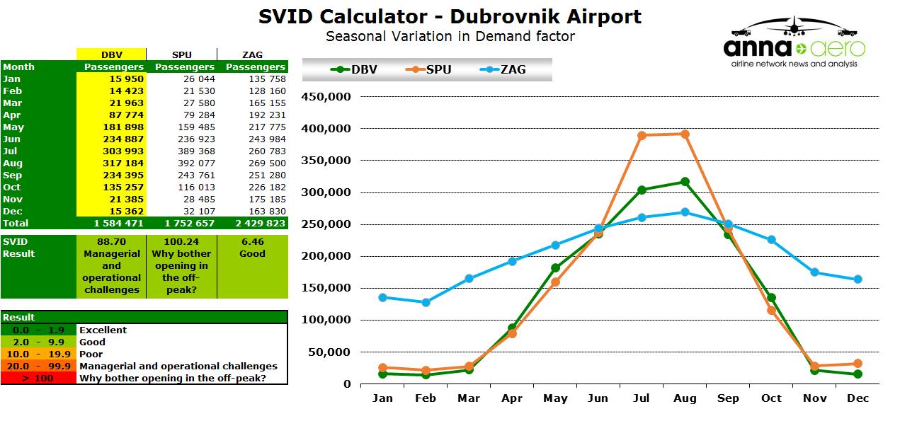 Chart - Dubrovnok SVID