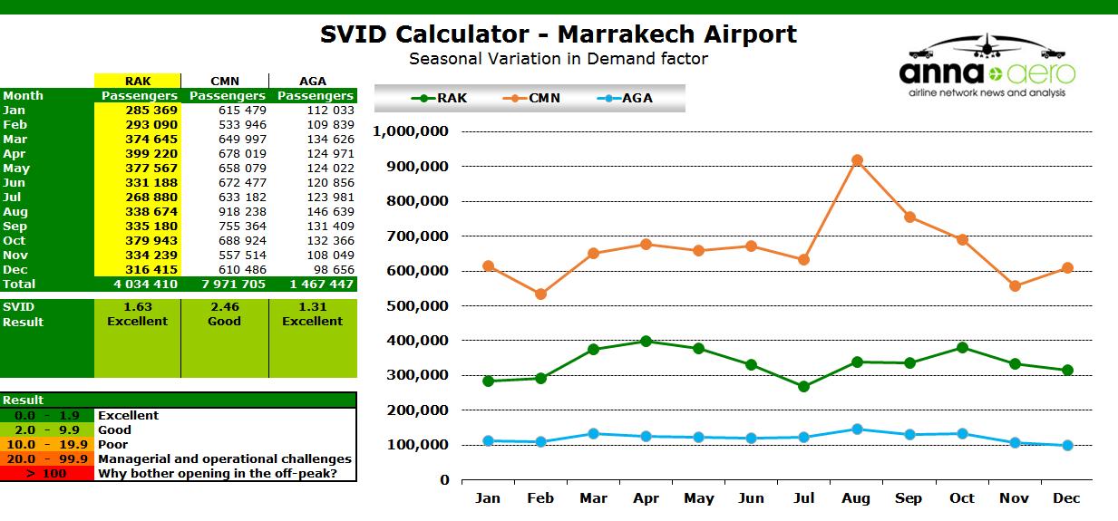 Chart: SVID Calculator - Marrakech Airport - Seasonal Variation in Demand factor
