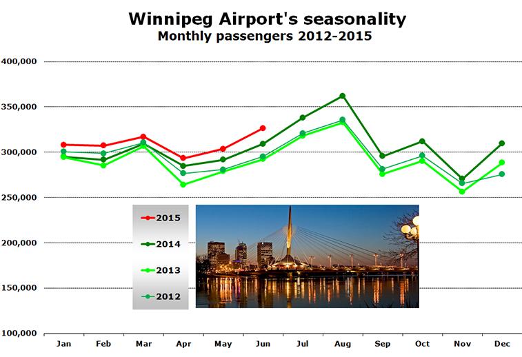 Chart - Winnipeg Airport's seasonality Monthly passengers 2012-2015