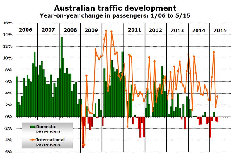 Chart - Australian traffic development Year-on-year change in passengers: 1/06 to 5/15