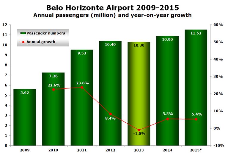 Chart - Belo Horizonte Airport 2009-2015