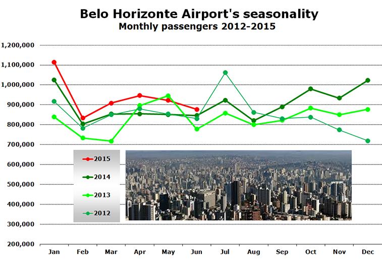 Chart -  Belo Horizonte Airport's seasonality Monthly passengers 2012-2015