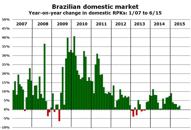 Chart - Brazilian domestic market Year-on-year change in domestic RPKs: 1/07 to 6/15