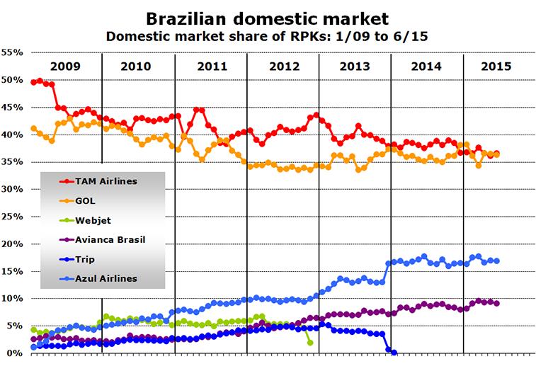 Chart - Brazilian domestic market Domestic market share of RPKs: 1/09 to 6/15